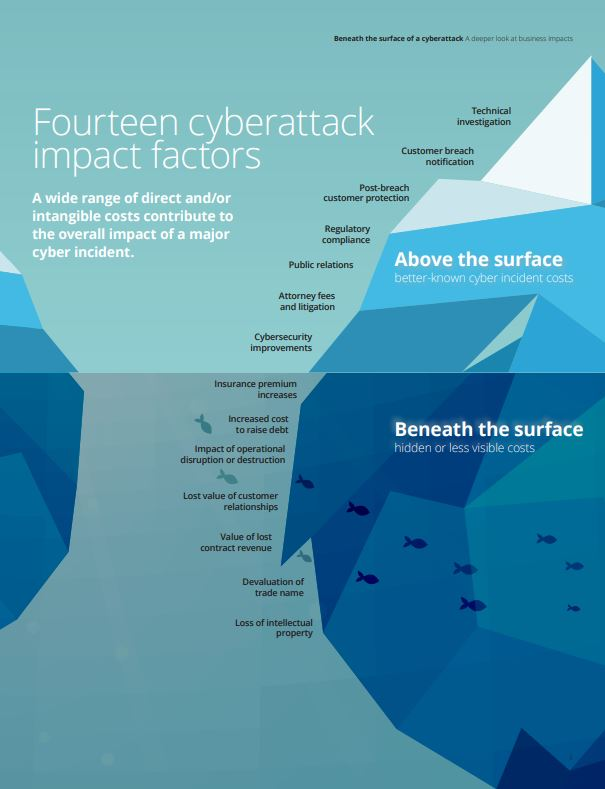 Beneath the surface of a cyberattack