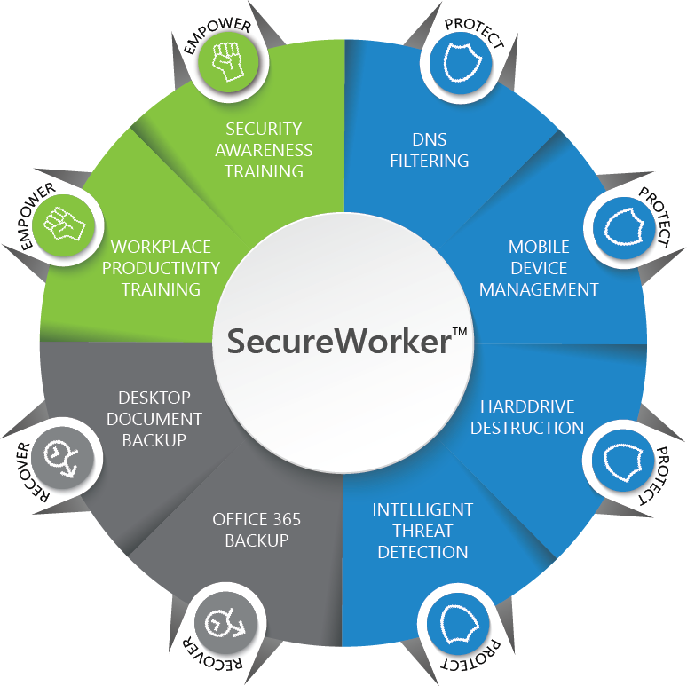 Measure & Manage Security Behavior with your SecureWorker™ Score