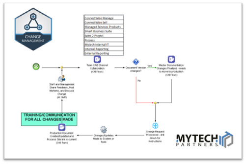 screenshot - CAB Process Map - click for link